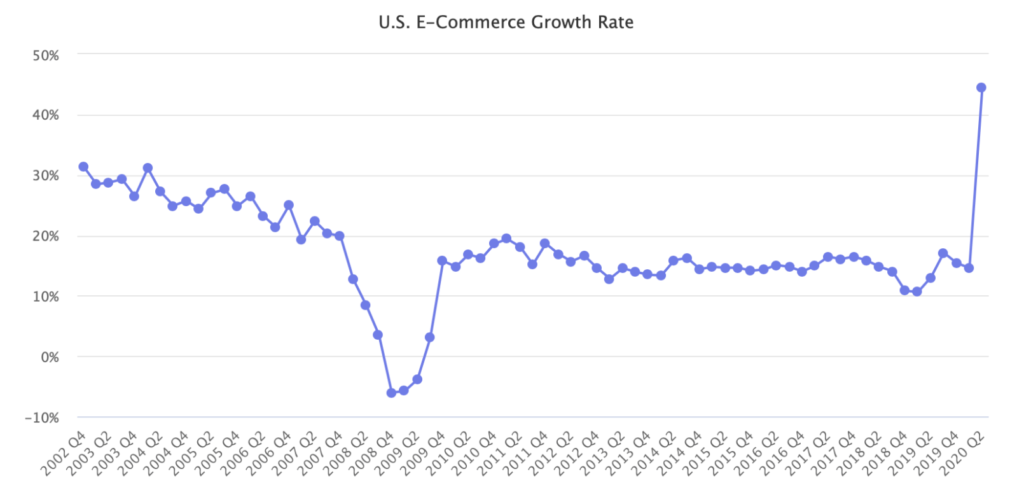 US Ecommerce Growth Rate